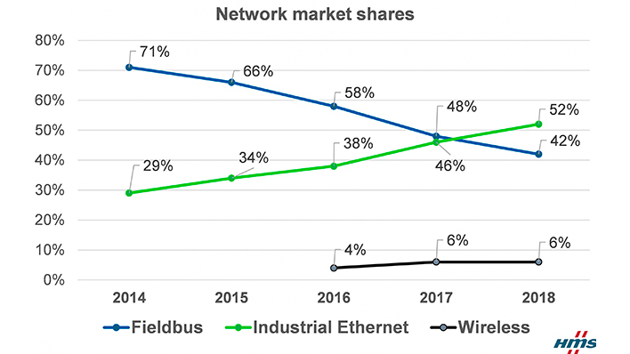 Gráfico de la actividad en el mercado de redes