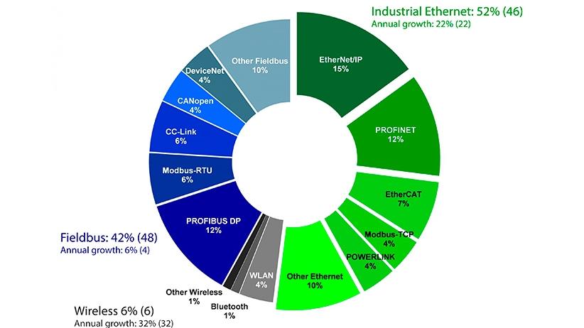 Buses de campo frente a Ethernet industrial y tecnologías inalámbricas | HMS
