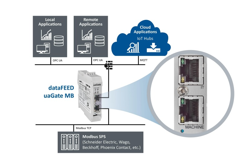 Softing dataFEED uaGate MB para Modbus PLC con IoT y la nube