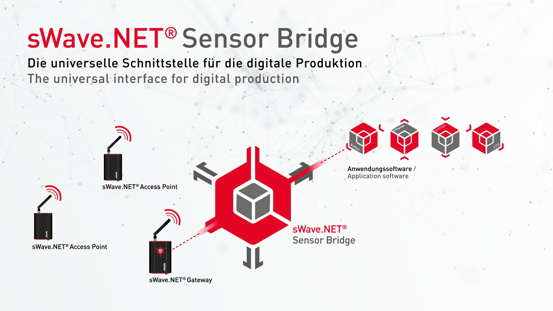 sWave.NET Sensor Bridge: software clave entre el sensor inalámbrico y el sistema TI