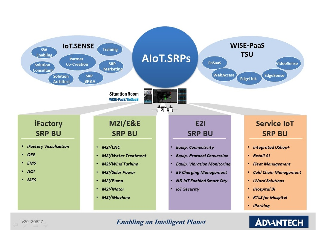 IIoT Solution Ready Packages (SRP) de Advantech aterriza en noviembre