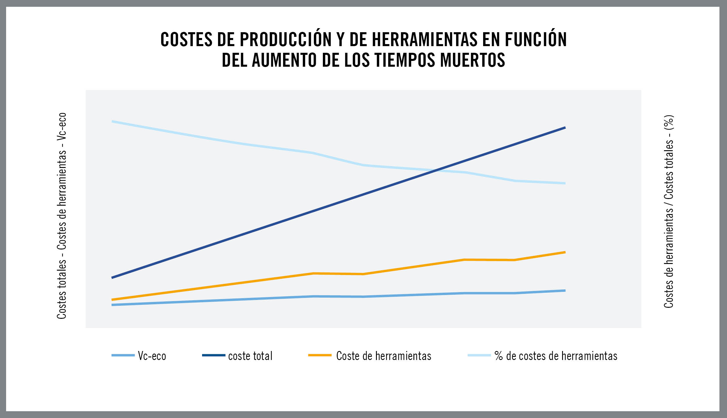 Seco: cómo conseguir una producción rentable en la industria de fabricación
