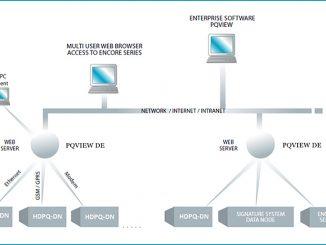 Dranetz estrena app web para sus sistemas de seguimiento fijos: PQView® DE