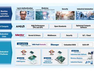 La co-creación estratégica de Advantech para acelerar la IA en sistemas integrados