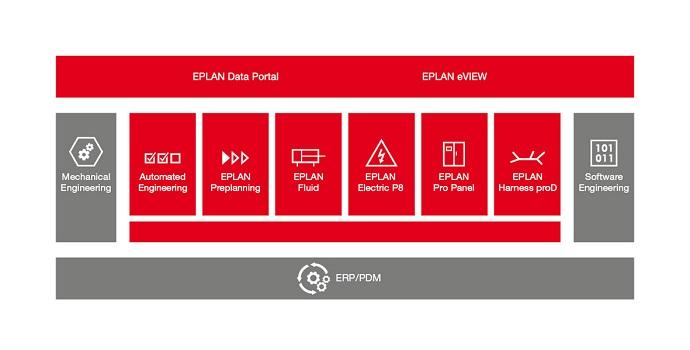 Enfoque centrado en el Proyecto EPLAN