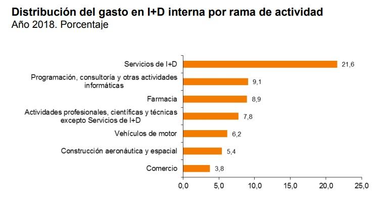 El gasto en I+D en España aumenta un 6,3% y se sitúa en el 1,24% del PIB