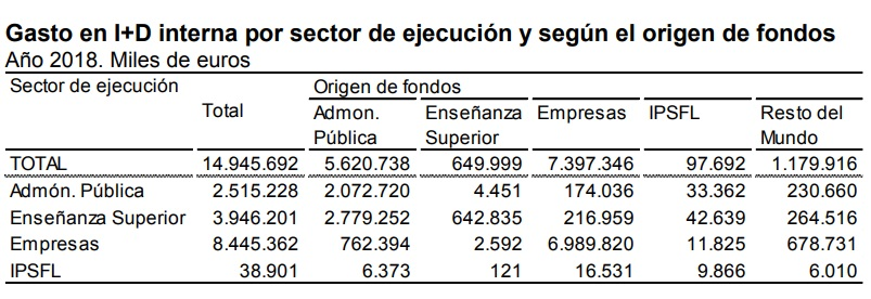 El gasto en Investigación y Desarrollo interna aumentó un 6,3% en 2018 y alcanzó los 14.946 millones de euros, el 1,24% del PIB