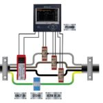 Serie LINAX PQ: Análisis de la calidad de la energía mediante la supervisión de corriente diferencial