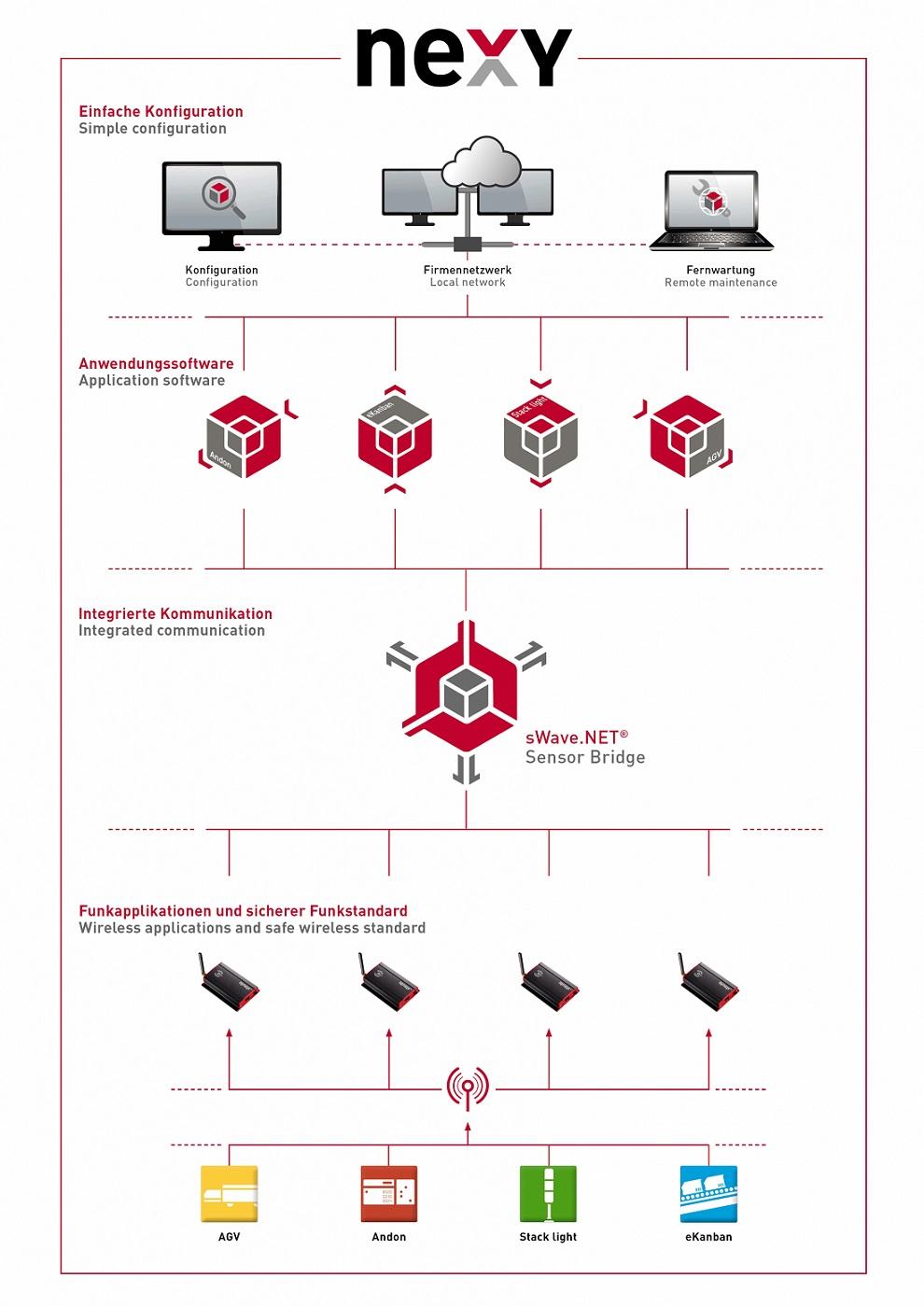Wireless: la última solución de la red inalámbrica nexy para la producción digitalizada