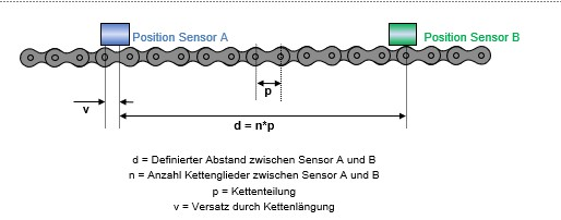 Sistema de control CCM-S: el control inteligente de la cadena previene los tiempos de parada