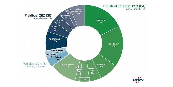 Crecimiento continuo de las redes industriales a pesar de la pandemia - Cuotas de mercado de las redes industriales en 2021 según HMS