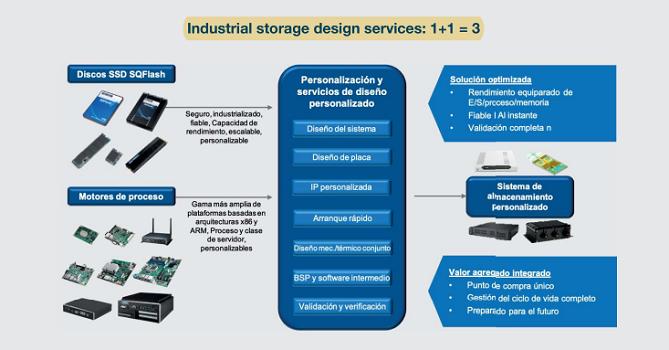 Descubra cómo con la ayuda de los servicios de diseño y fabricación de Advantech en soluciones específicas para cada cliente, 1 + 1 son 3