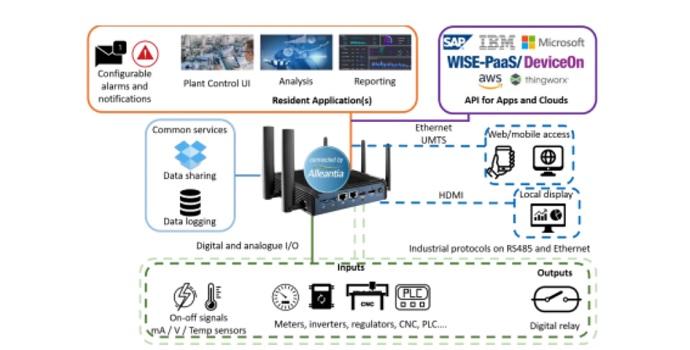 La conversión de protocolos Plug&play acelera la conectividad en los diseños industriales IoT