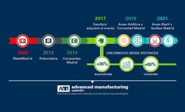 MetalMadrid, Composites y Robomática Madrid renuevan su imagen y lanzan la marca Advanced Manufacturing