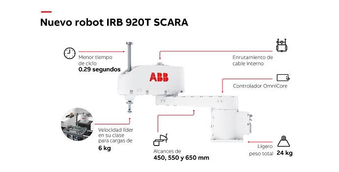 ABB amplía la gama de robots SCARA para un montaje más rápido y de alta precisión con el lanzamiento de IRB 920T